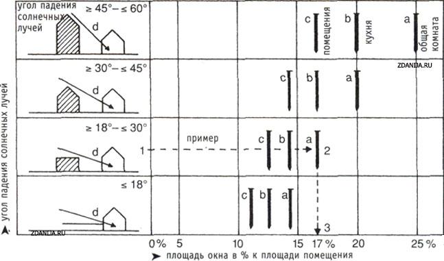 рис. 3 Размеры окон в жилых домах в зависимости от угла падения солнечных лучей