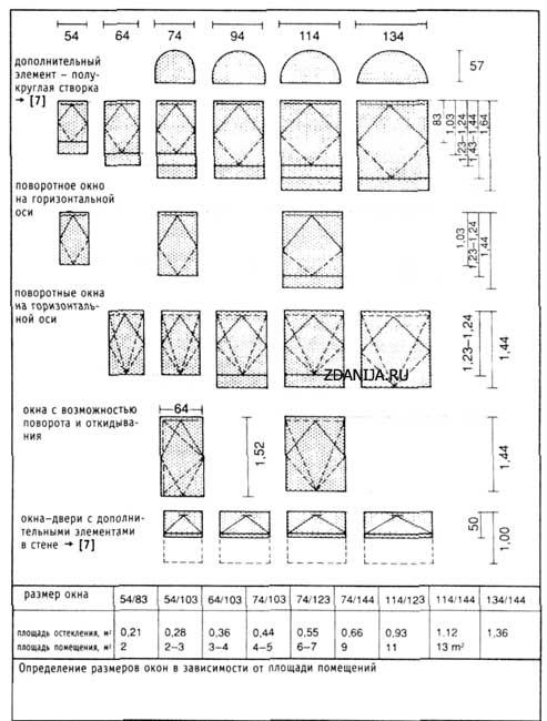 Размеры окон в зависимости от площади помещений