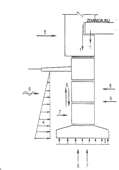 Основные воздействия на конструкции фундамента и стен подвала