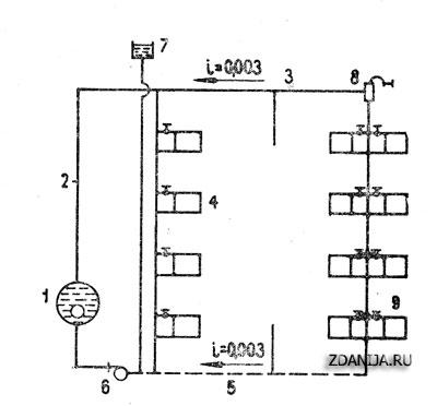 Рис. 1. Схема однотрубного водяного отопления с насосным побуждением и...