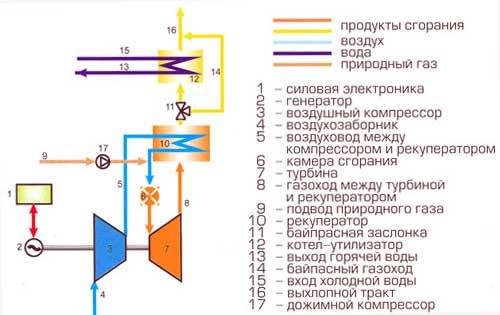 Рис.3. МТУ функциональная схема установки МТУ