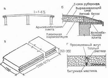 . Бесчердачное невентилируемое покрытие с легкобетонными несущими панелями