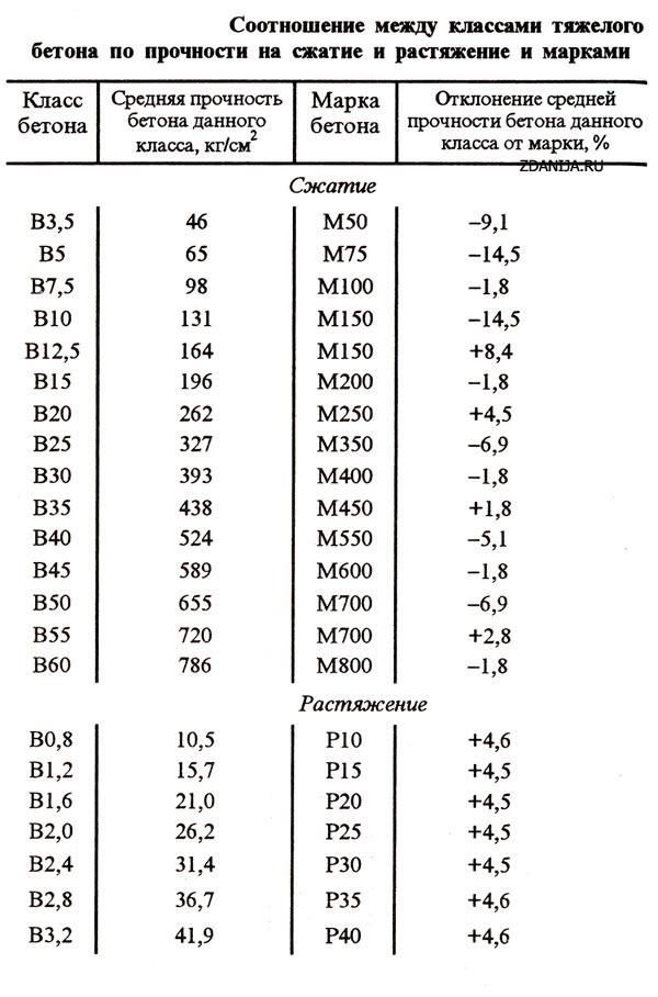 Соотношение между классами тяжелого бетона по прочности на сжатие и растяжение и марками