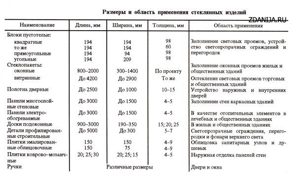 Размеры и область применения стеклянных изделий