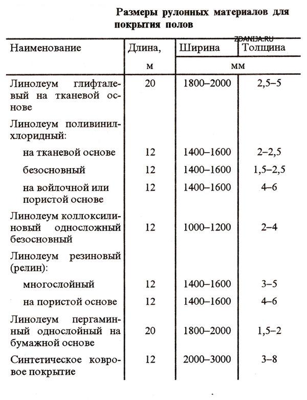 Размеры рулонных материалов для покрытия полов