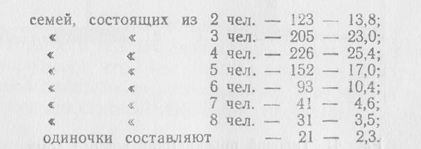 В 892 индивидуальных жилых домах поселка «Зеленый Яр» в Запорожье установлено следующее распределение семей по количественному составу