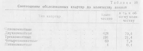 Распределение квартир по количеству комнат в индивидуальных домах поселка «Зеленый Яр» приведено в табл. 10.