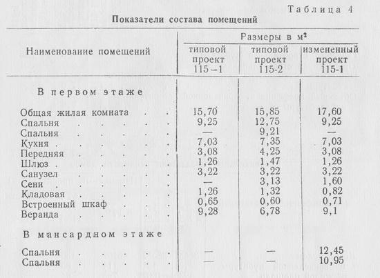 Показатели состава помещений