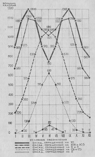 Суточная солнечная радиация внутри помещений на 1м2 светового проёма ( Днепропетровск )