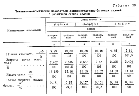 Технико-экономические показатели административно-бытовых зданий с различной сеткой колонн