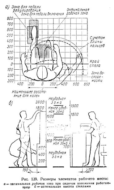 Организация рабочего места, Размеры элементов рабочего места