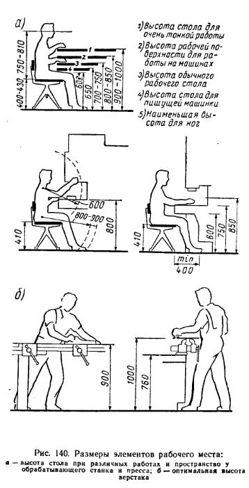 Размеры элементов рабочего места