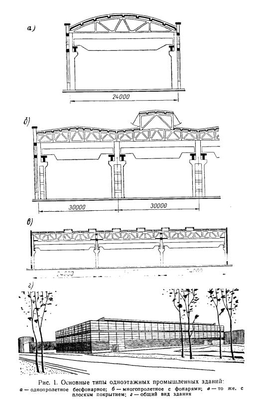 Основные типы одноэтажных промышленных зданий
