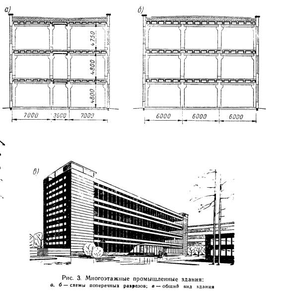 Многоэтажные промышленные здания