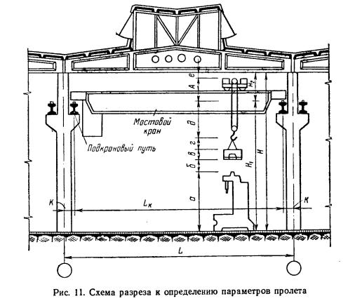 Рис. 11. Схема разреза к определению параметров пролета