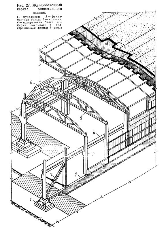 Промздания с железобетонным каркасом вольск жби заводы