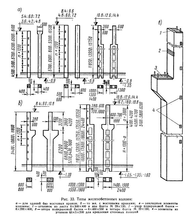 Железобетонные колонны проектирование вентиляционные блоки железобетонные купить