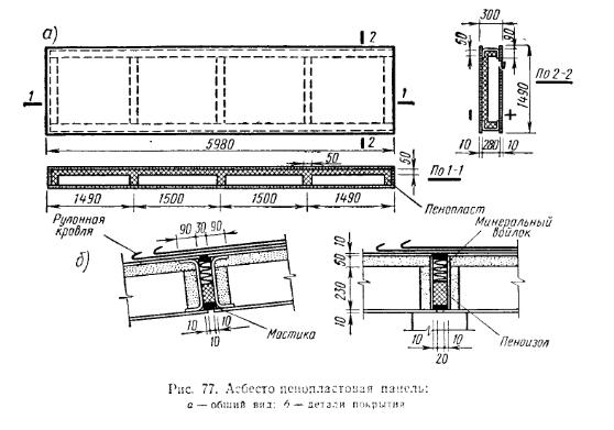 Ограждения без прогонов промышленных зданий, Асбесто-пенопластовая панель