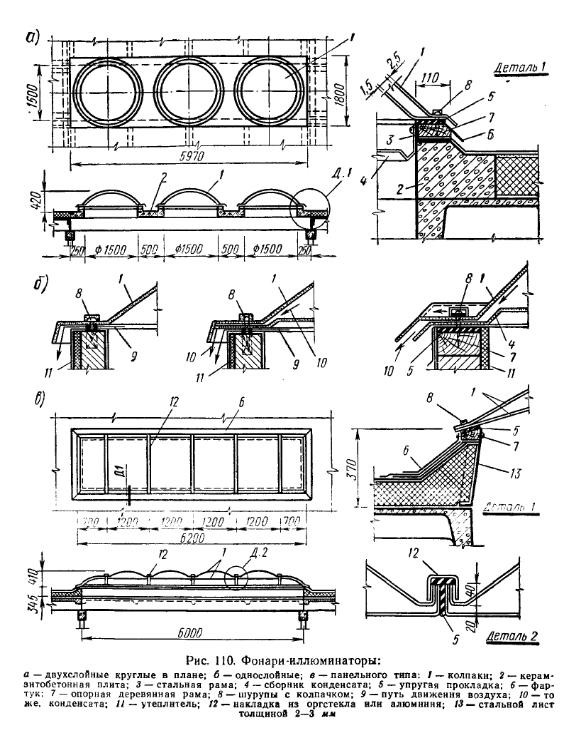 Фонари-иллюминаторы