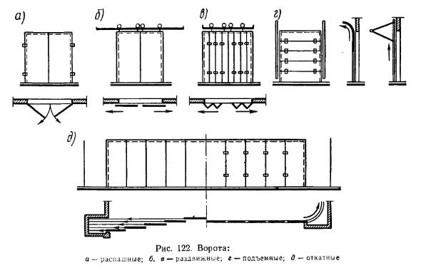 Ворота и двери промышленных зданий