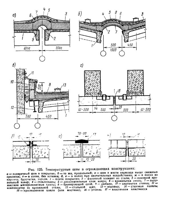 Температурные швы в ограждающих конструкциях