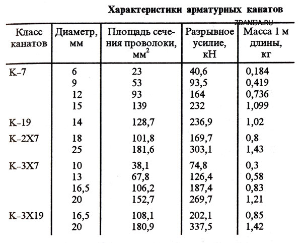 Таблица с классами арматурной стали