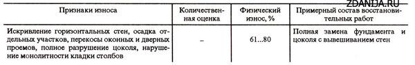 Физический износ столбчатых каменных фундаментов с кирпичным цоколем