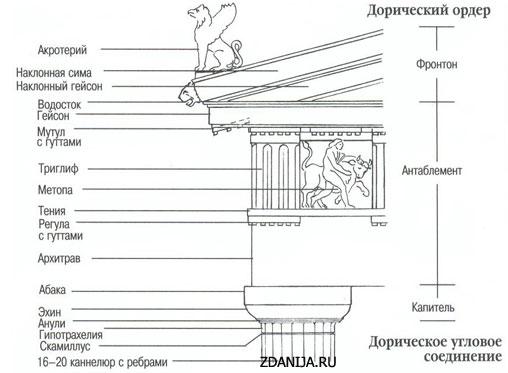 Колонна дорическая рисунок